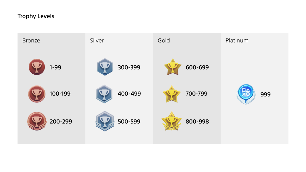 The picture that shows the new leveling tiers for the trophy system. Bronze level is 1-99, Silver 300-599 gold 600-998 and Platinum is reserved for the level 999.